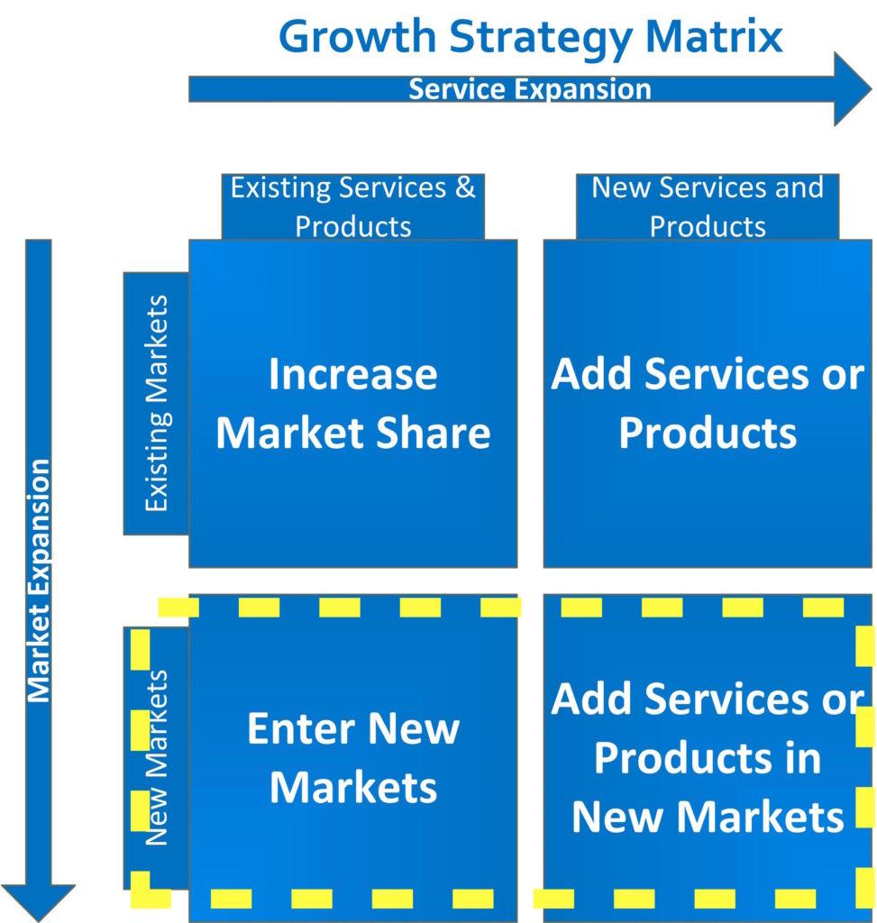 market expansion graph