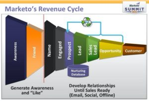 Demand generation metrics help quantify success at various stages of the process.