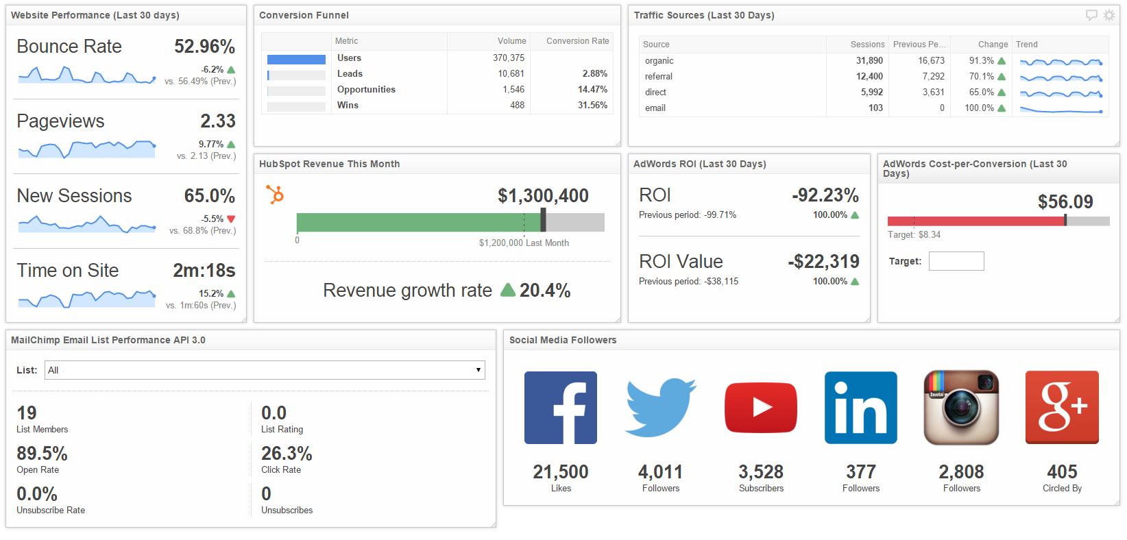 marketing metrics dashboard